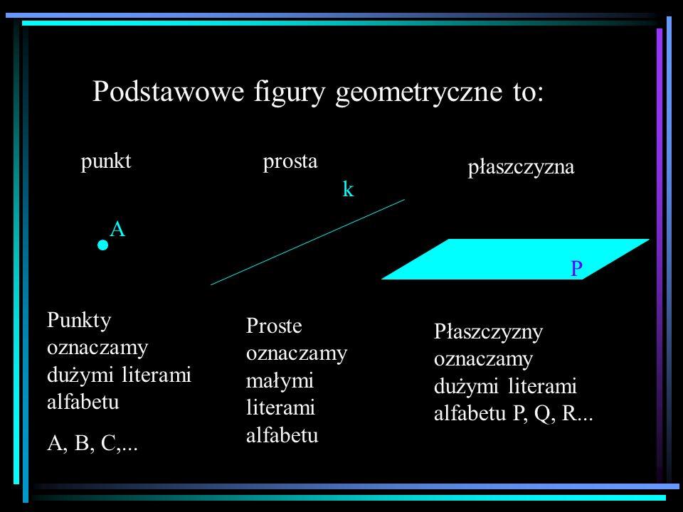 Podstawowe figury geometryczne to: punkt A Punkty oznaczamy dużymi literami alfabetu A, B, C,... prosta k Proste oznaczamy małymi literami alfabetu pł