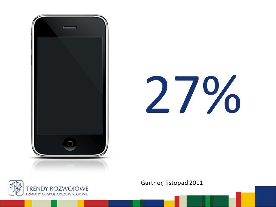 27% Gartner, listopad 2011