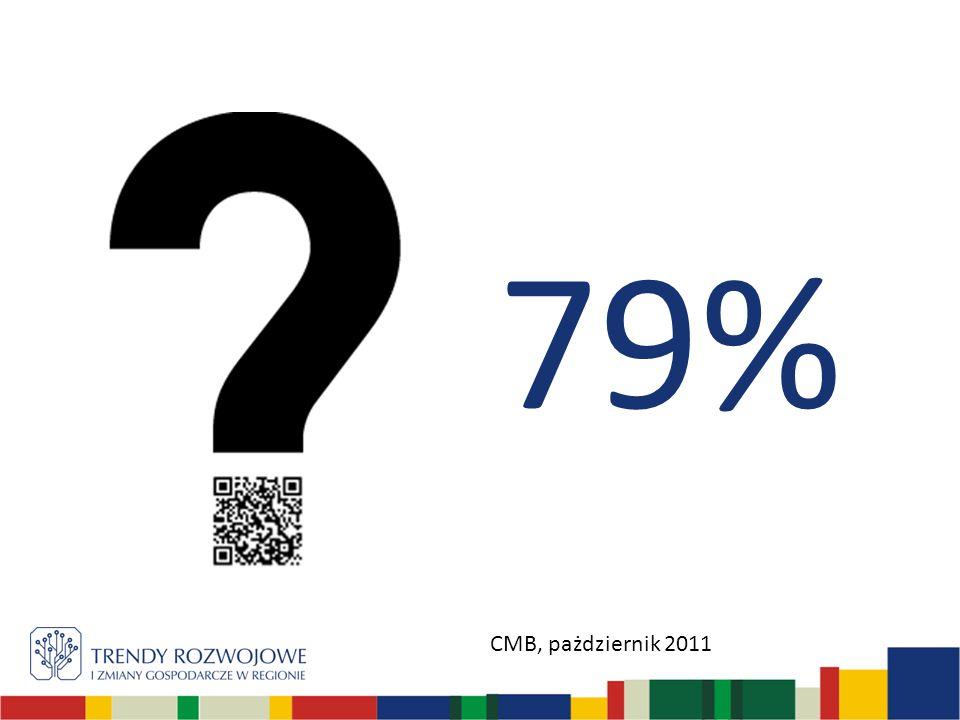 79% CMB, pażdziernik 2011