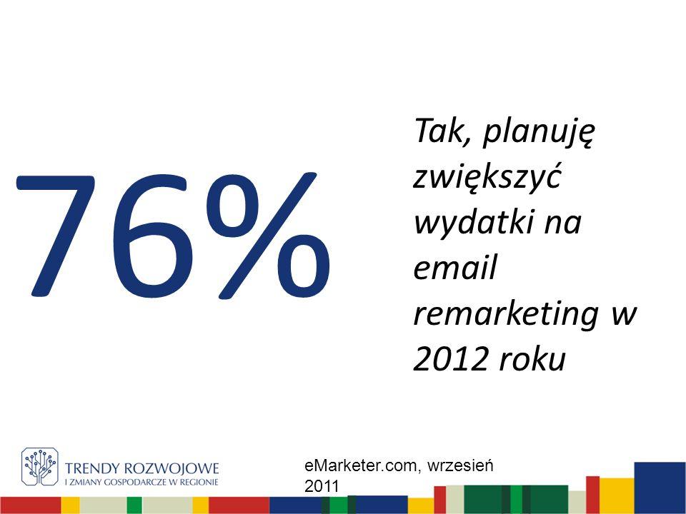 Tak, planuję zwiększyć wydatki na email remarketing w 2012 roku 76% eMarketer.com, wrzesień 2011