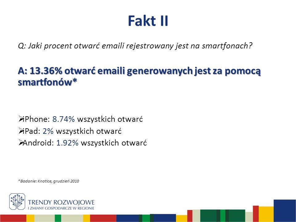 Q: Jaki procent otwarć emaili rejestrowany jest na smartfonach.