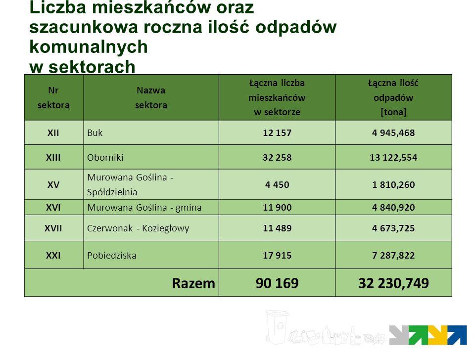 Liczba mieszkańców oraz szacunkowa roczna ilość odpadów komunalnych w sektorach Nr sektora Nazwa sektora Łączna liczba mieszkańców w sektorze Łączna i