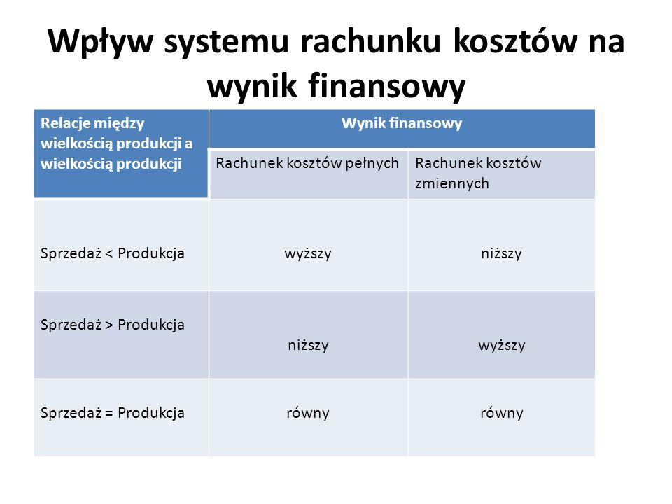 Wpływ systemu rachunku kosztów na wynik finansowy Relacje między wielkością produkcji a wielkością produkcji Wynik finansowy Rachunek kosztów pełnychR