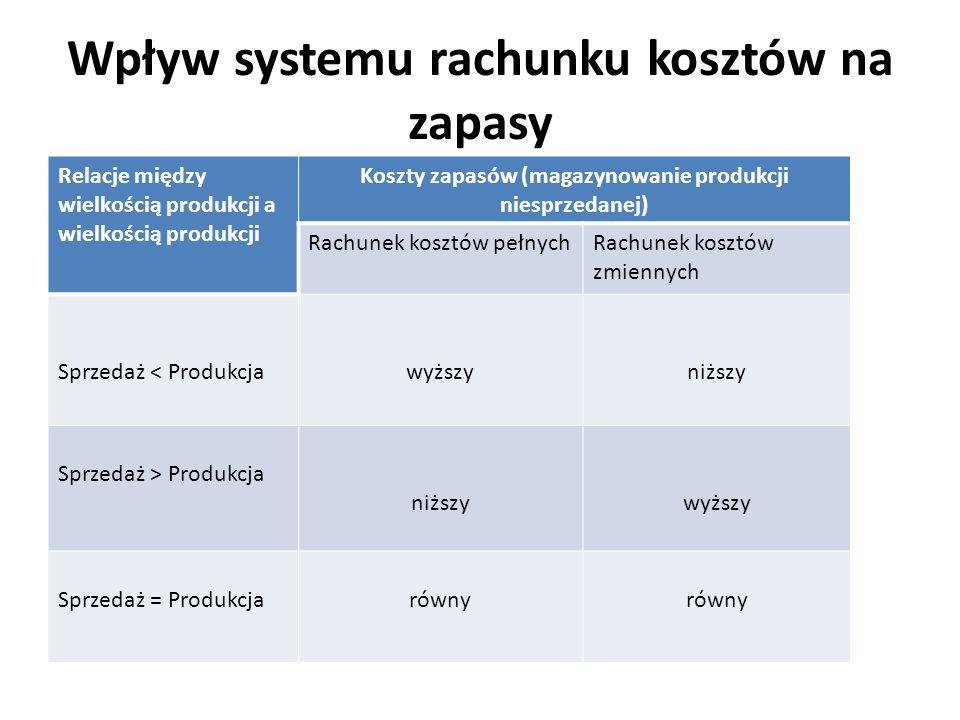 Wpływ systemu rachunku kosztów na zapasy Relacje między wielkością produkcji a wielkością produkcji Koszty zapasów (magazynowanie produkcji niesprzeda