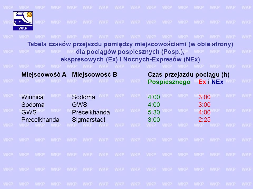 Tabela czasów przejazdu pomiędzy miejscowościami (w obie strony) dla pociągów pospiesznych (Posp.), ekspresowych (Ex) i Nocnych-Expresów (NEx) Miejsco