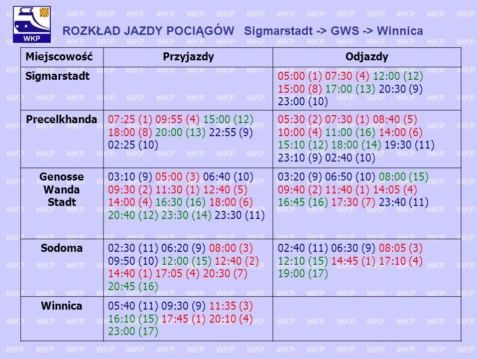 ROZKŁAD JAZDY POCIĄGÓW Sigmarstadt -> GWS -> Winnica MiejscowośćPrzyjazdyOdjazdy Sigmarstadt 05:00 (1) 07:30 (4) 12:00 (12) 15:00 (8) 17:00 (13) 20:30