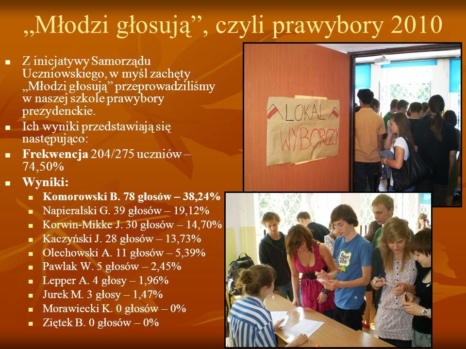 Młodzi głosują, czyli prawybory 2010 Z inicjatywy Samorządu Uczniowskiego, w myśl zachęty Młodzi głosują przeprowadziliśmy w naszej szkole prawybory p