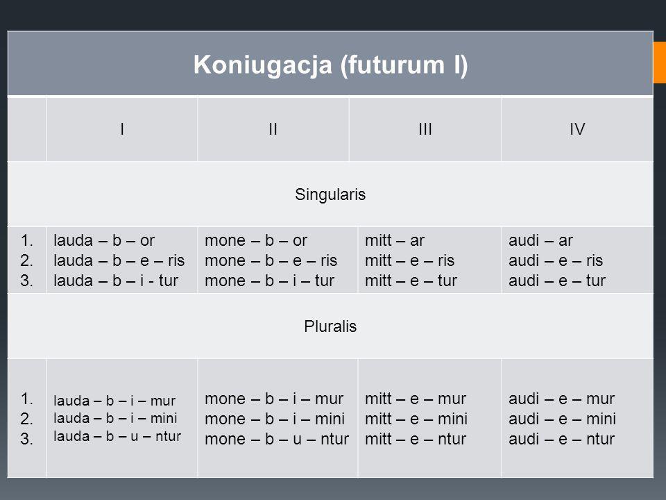 Koniugacja (futurum I) IIIIIIIV Singularis 1. 2. 3. lauda – b – or lauda – b – e – ris lauda – b – i - tur mone – b – or mone – b – e – ris mone – b –