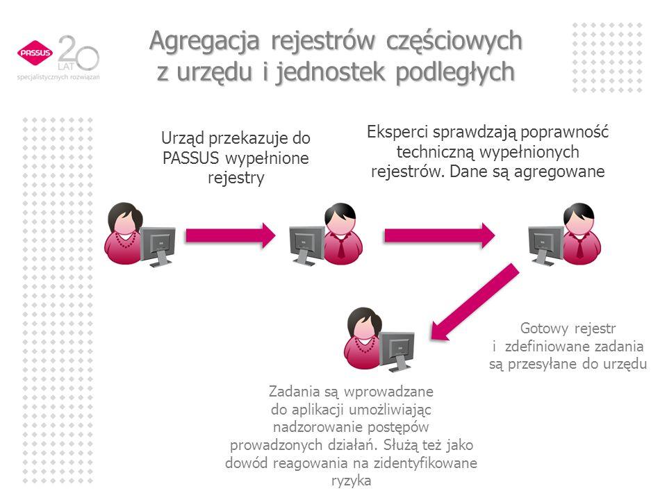 Agregacja rejestrów częściowych z urzędu i jednostek podległych Urząd przekazuje do PASSUS wypełnione rejestry Eksperci sprawdzają poprawność technicz