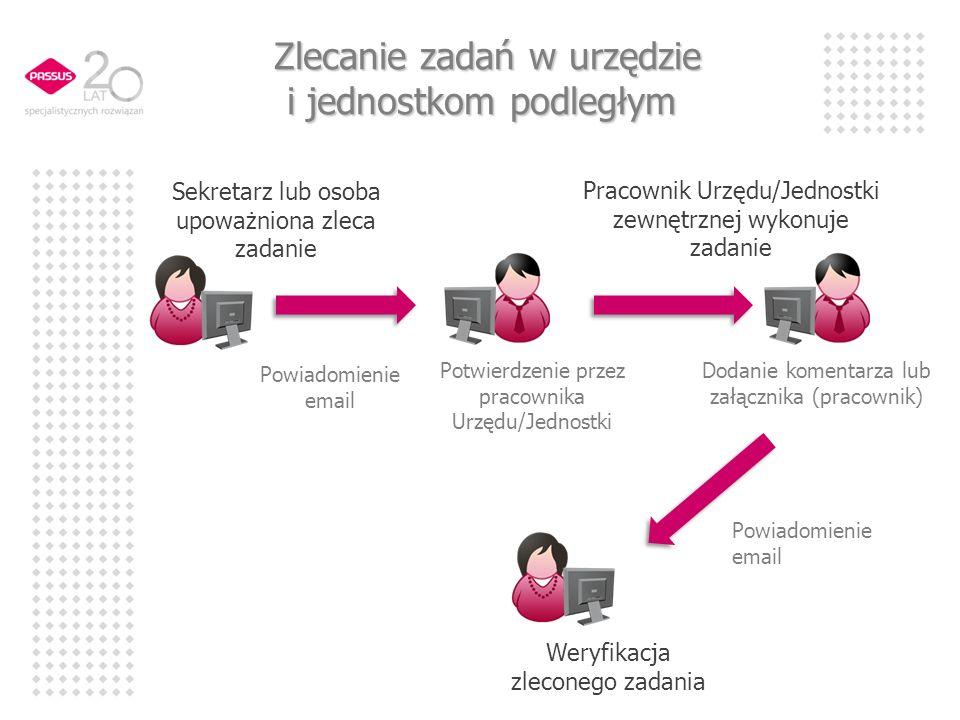 Przykłady procedur wymaganych dla wdrożenia kontroli zarządczej (zgodność ze standardami kontroli zarządczej)