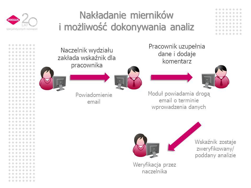 Nakładanie mierników i możliwość dokonywania analiz Naczelnik wydziału zakłada wskaźnik dla pracownika Powiadomienie email Moduł powiadamia drogą emai
