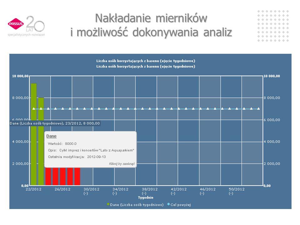 e-KZ – dodatkowe możliwości Podłączenie innych użytkowników – sołtysów, radnych Zarządzanie zadaniami cyklicznymi (okresowymi) Nadzór nad wskaźnikami projektów Dostęp do dokumentacji urzędu