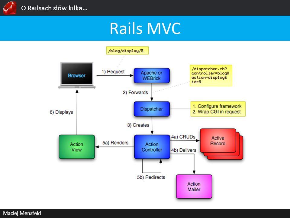 O Railsach słów kilka… Maciej Mensfeld Rails MVC