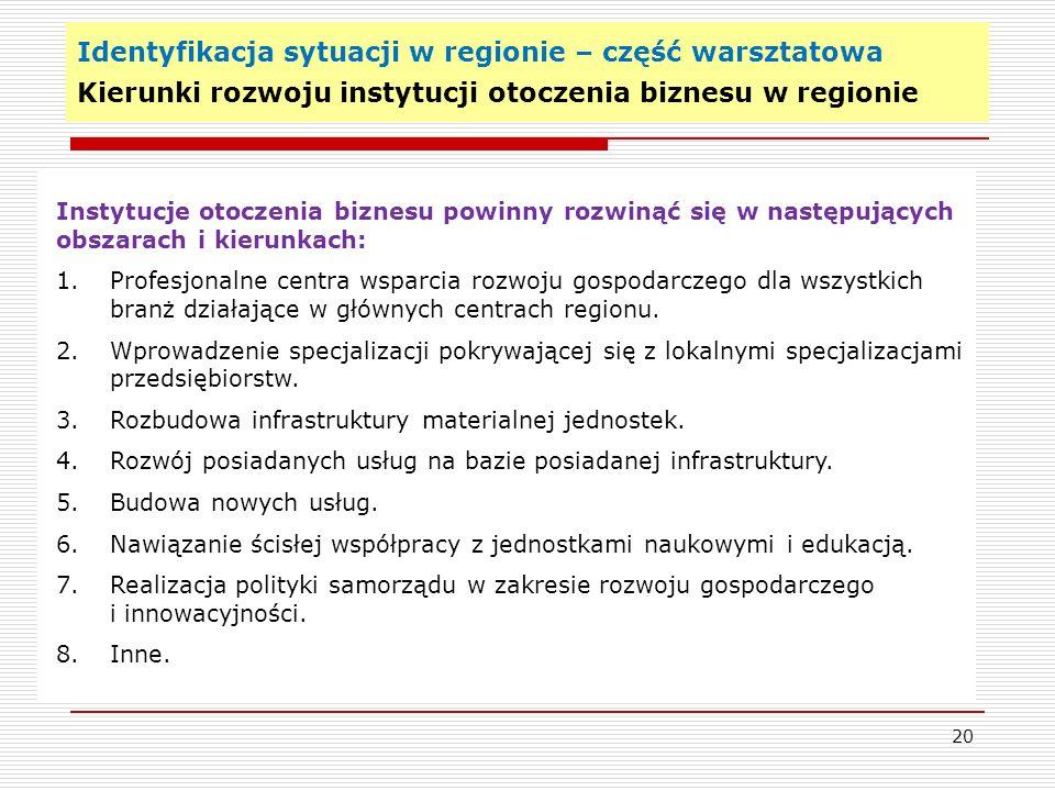 Identyfikacja sytuacji w regionie – część warsztatowa Kierunki rozwoju instytucji otoczenia biznesu w regionie 20 Instytucje otoczenia biznesu powinny