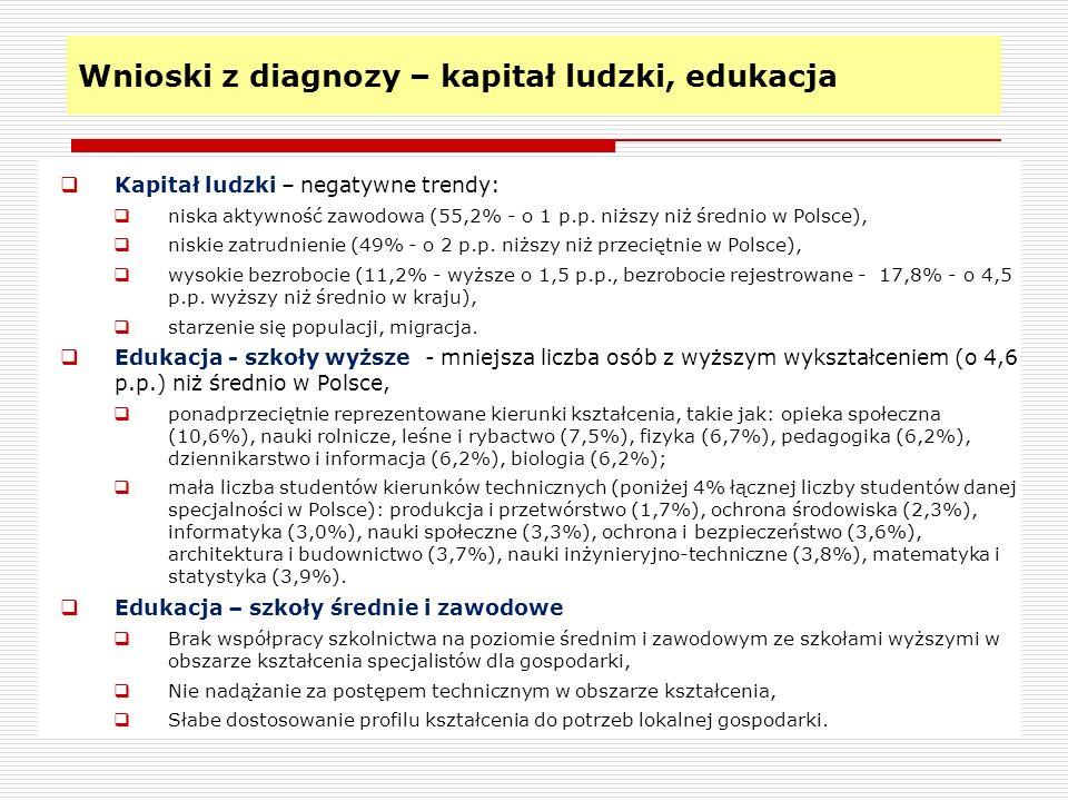 Wnioski z diagnozy – kapitał ludzki, edukacja Kapitał ludzki – negatywne trendy: niska aktywność zawodowa (55,2% - o 1 p.p. niższy niż średnio w Polsc