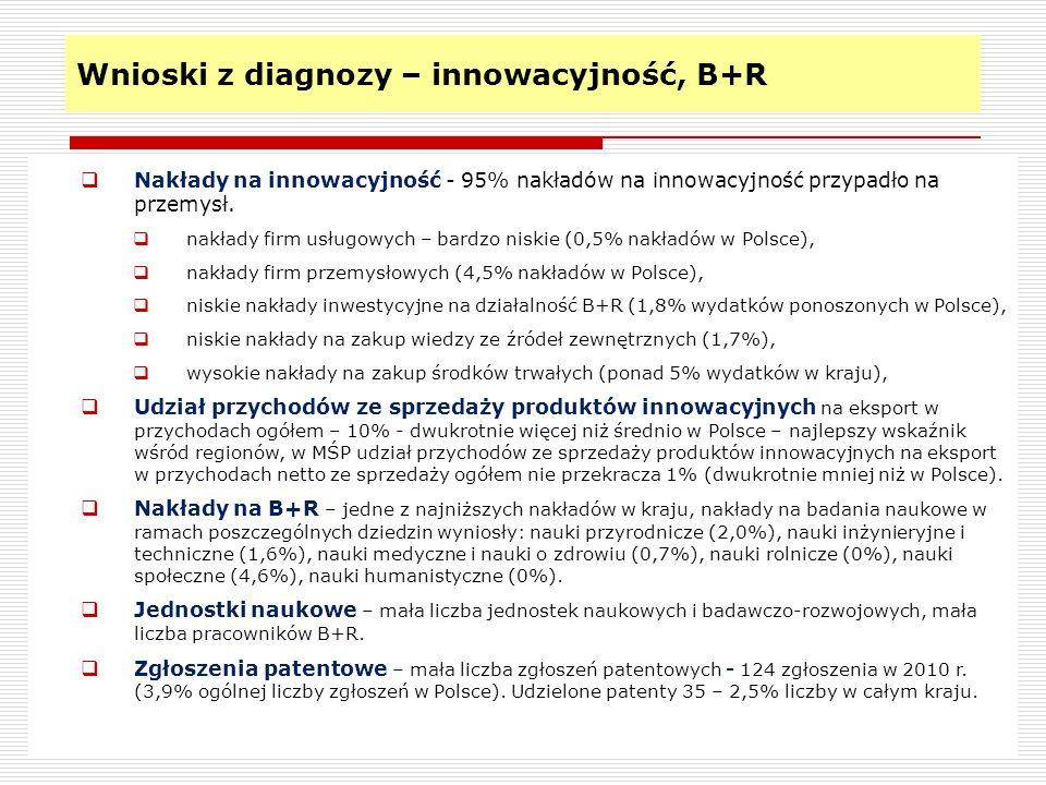 Wnioski z diagnozy – innowacyjność, B+R 8 Nakłady na innowacyjność - 95% nakładów na innowacyjność przypadło na przemysł. nakłady firm usługowych – ba