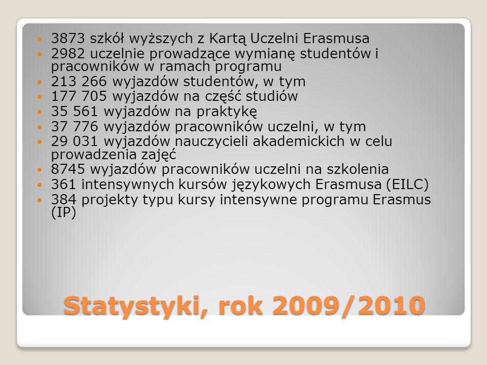 Statystyki, rok 2009/2010 3873 szkół wyższych z Kartą Uczelni Erasmusa 2982 uczelnie prowadzące wymianę studentów i pracowników w ramach programu 213 266 wyjazdów studentów, w tym 177 705 wyjazdów na część studiów 35 561 wyjazdów na praktykę 37 776 wyjazdów pracowników uczelni, w tym 29 031 wyjazdów nauczycieli akademickich w celu prowadzenia zajęć 8745 wyjazdów pracowników uczelni na szkolenia 361 intensywnych kursów językowych Erasmusa (EILC) 384 projekty typu kursy intensywne programu Erasmus (IP)