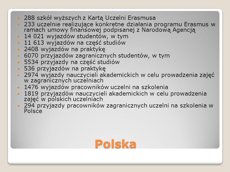 Polska 288 szkół wyższych z Kartą Uczelni Erasmusa 233 uczelnie realizujące konkretne działania programu Erasmus w ramach umowy finansowej podpisanej z Narodową Agencją 14 021 wyjazdów studentów, w tym 11 613 wyjazdów na część studiów 2408 wyjazdów na praktykę 6070 przyjazdów zagranicznych studentów, w tym 5534 przyjazdy na część studiów 536 przyjazdów na praktykę 2974 wyjazdy nauczycieli akademickich w celu prowadzenia zajęć w zagranicznych uczelniach 1476 wyjazdów pracowników uczelni na szkolenia 1819 przyjazdów nauczycieli akademickich w celu prowadzenia zajęć w polskich uczelniach 294 przyjazdy pracowników zagranicznych uczelni na szkolenia w Polsce