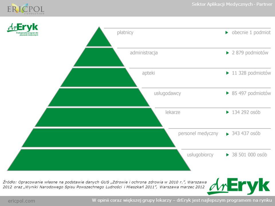 ericpol.com Sektor Aplikacji Medycznych - Partner W opinii coraz większej grupy lekarzy – drEryk jest najlepszym programem na rynku Źródło: Opracowani