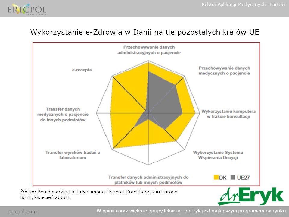 ericpol.com Sektor Aplikacji Medycznych - Partner W opinii coraz większej grupy lekarzy – drEryk jest najlepszym programem na rynku Wykorzystanie e-Zdrowia w Polsce na tle pozostałych krajów UE Źródło: Benchmarking ICT use among General Practitioners in Europe Bonn, kwiecień 2008 r.