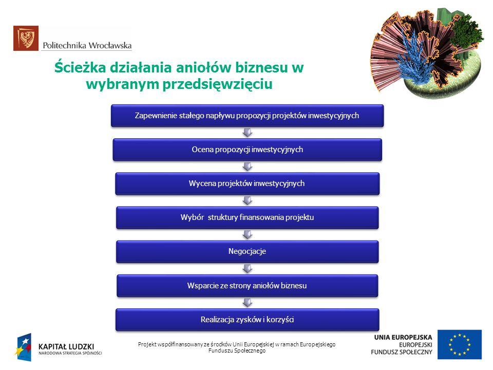 Ścieżka działania aniołów biznesu w wybranym przedsięwzięciu Projekt współfinansowany ze środków Unii Europejskiej w ramach Europejskiego Funduszu Spo