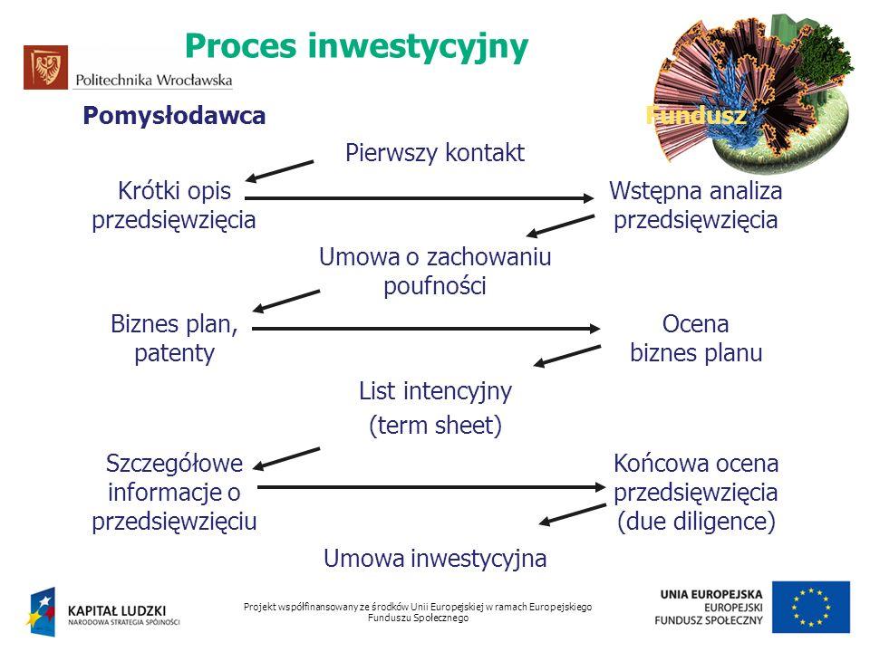 Pomysłodawca Fundusz Pierwszy kontakt Krótki opis przedsięwzięcia Wstępna analiza przedsięwzięcia Umowa o zachowaniu poufności Biznes plan, patenty Oc