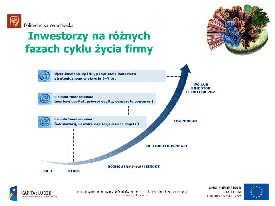 Inwestorzy na różnych fazach cyklu życia firmy Projekt współfinansowany ze środków Unii Europejskiej w ramach Europejskiego Funduszu Społecznego