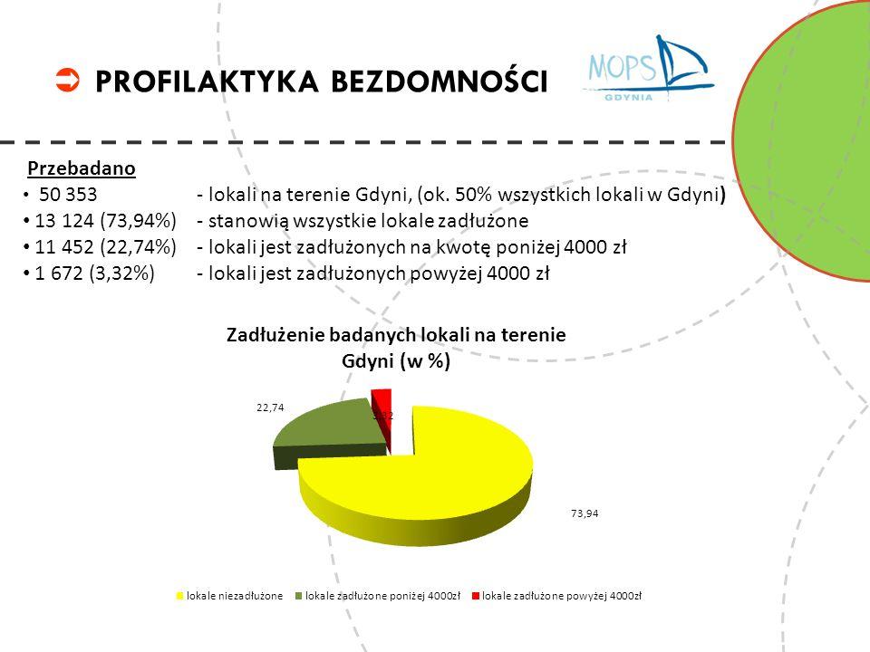 PROFILAKTYKA BEZDOMNOŚCI Przebadano 50 353 - lokali na terenie Gdyni, 716 - lokali jest zagrożonych eksmisją.