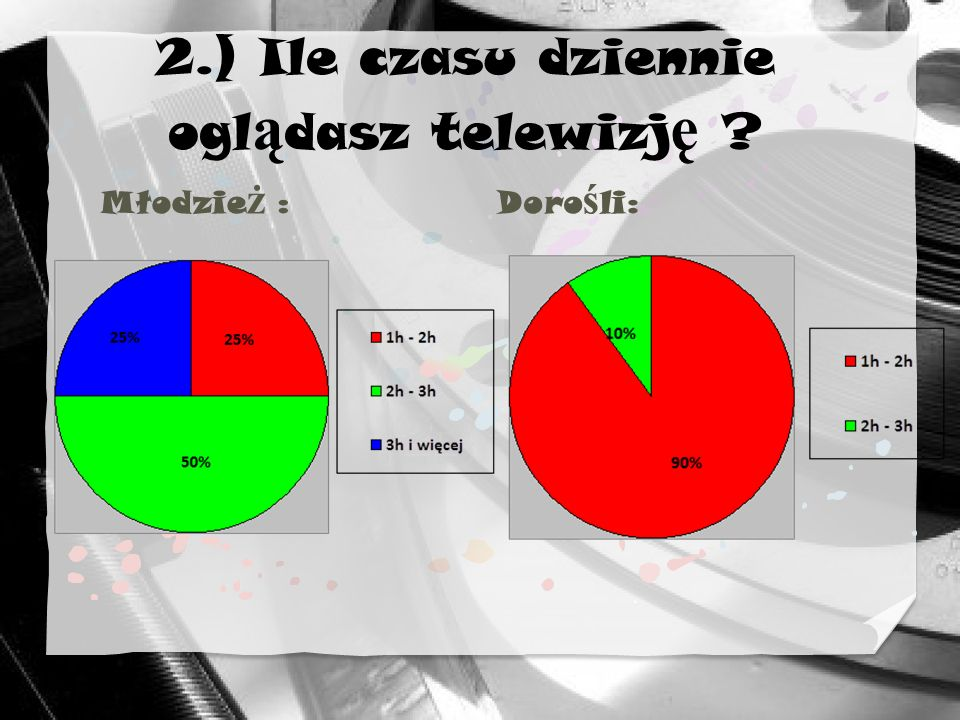 2.) Ile czasu dziennie ogl ą dasz telewizj ę ? Młodzie ż :Doro ś li: