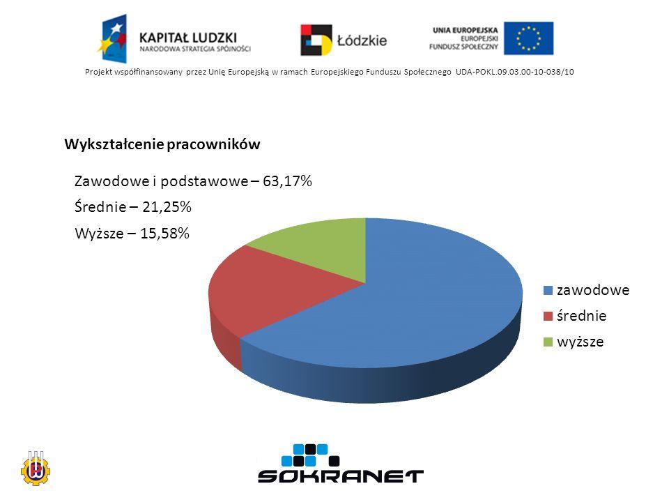 Projekt współfinansowany przez Unię Europejską w ramach Europejskiego Funduszu Społecznego UDA-POKL.09.03.00-10-038/10 Wykształcenie pracowników Wyższe – 15,58% Średnie – 21,25% Zawodowe i podstawowe – 63,17%