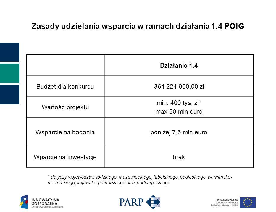 Zasady udzielania wsparcia w ramach działania 1.4 POIG Działanie 1.4 Budżet dla konkursu364 224 900,00 zł Wartość projektu min.