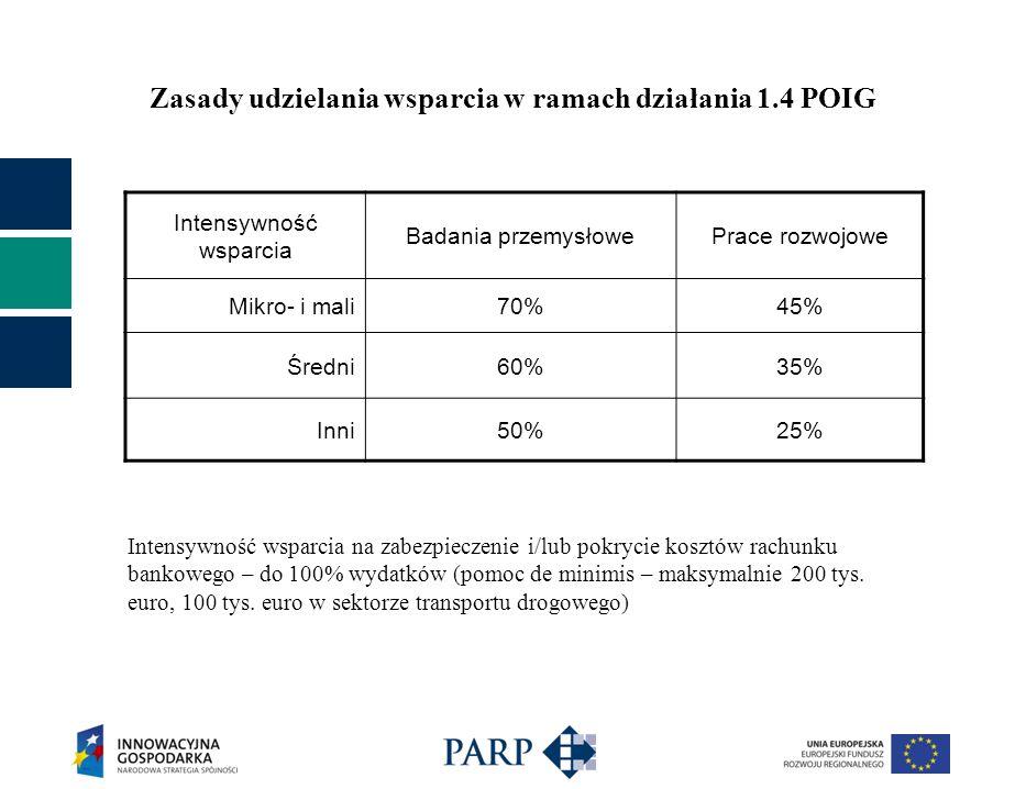 Zasady udzielania wsparcia w ramach działania 1.4 POIG Intensywność wsparcia Badania przemysłowePrace rozwojowe Mikro- i mali70%45% Średni60%35% Inni50%25% Intensywność wsparcia na zabezpieczenie i/lub pokrycie kosztów rachunku bankowego – do 100% wydatków (pomoc de minimis – maksymalnie 200 tys.