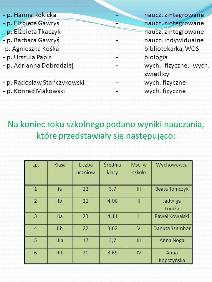 Lp.Klasa Liczba uczniów Średnia klasy Msc.