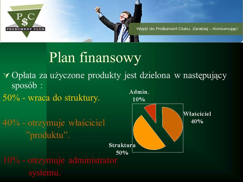 Plan finansowy Opłata za użyczone produkty jest dzielona w następujący sposób : 50% - wraca do struktury. 40% - otrzymuje właściciel produktu. 10% - o