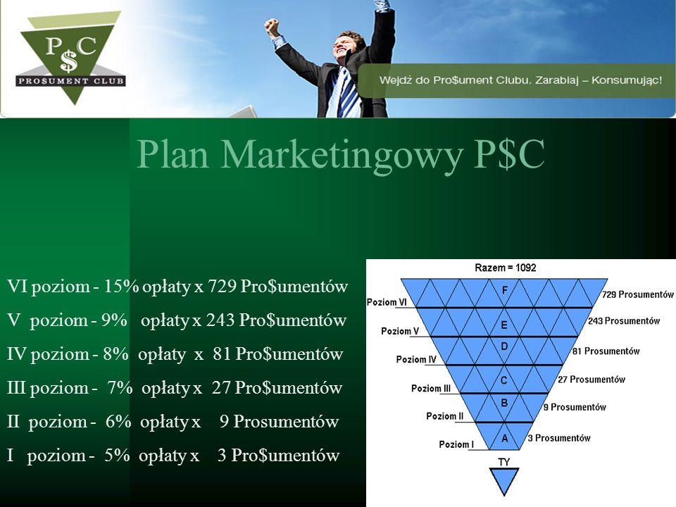 Plan Marketingowy P$C VI poziom - 15% opłaty x 729 Pro$umentów V poziom - 9% opłaty x 243 Pro$umentów IV poziom - 8% opłaty x 81 Pro$umentów III pozio
