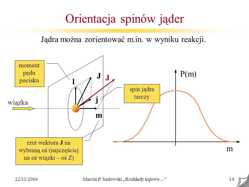 22/11/2004Marcin P. Sadowski Rozkłady kątowe…14 Orientacja spinów jąder l J j wiązka P(m) m moment pędu pocisku spin jądra tarczy rzut wektora J na wy