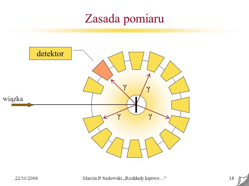 22/11/2004Marcin P. Sadowski Rozkłady kątowe…18 Zasada pomiaru detektor wiązka γ γ γγ