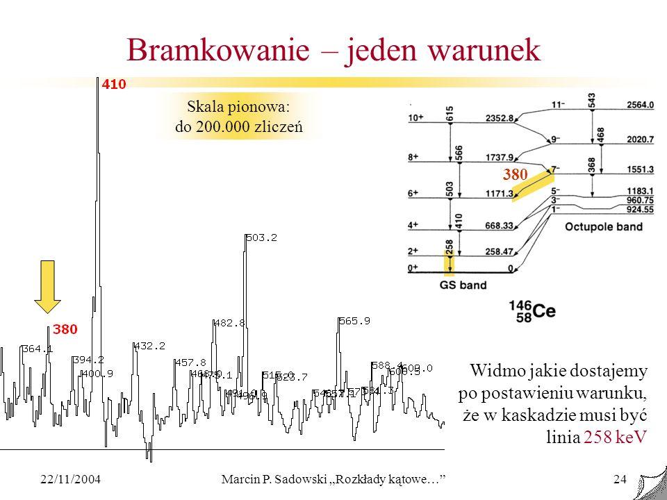 22/11/2004Marcin P. Sadowski Rozkłady kątowe…24 Bramkowanie – jeden warunek Widmo jakie dostajemy po postawieniu warunku, że w kaskadzie musi być lini