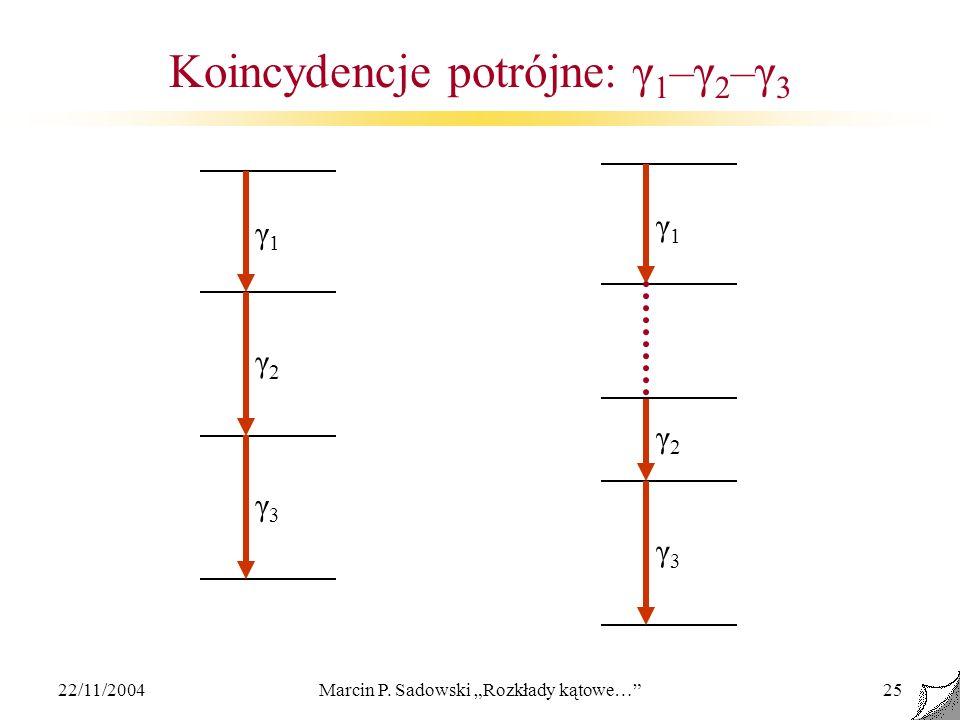 22/11/2004Marcin P. Sadowski Rozkłady kątowe…25 Koincydencje potrójne: γ 1 –γ 2 –γ 3 γ1γ1 γ2γ2 γ3γ3 γ1γ1 γ2γ2 γ3γ3