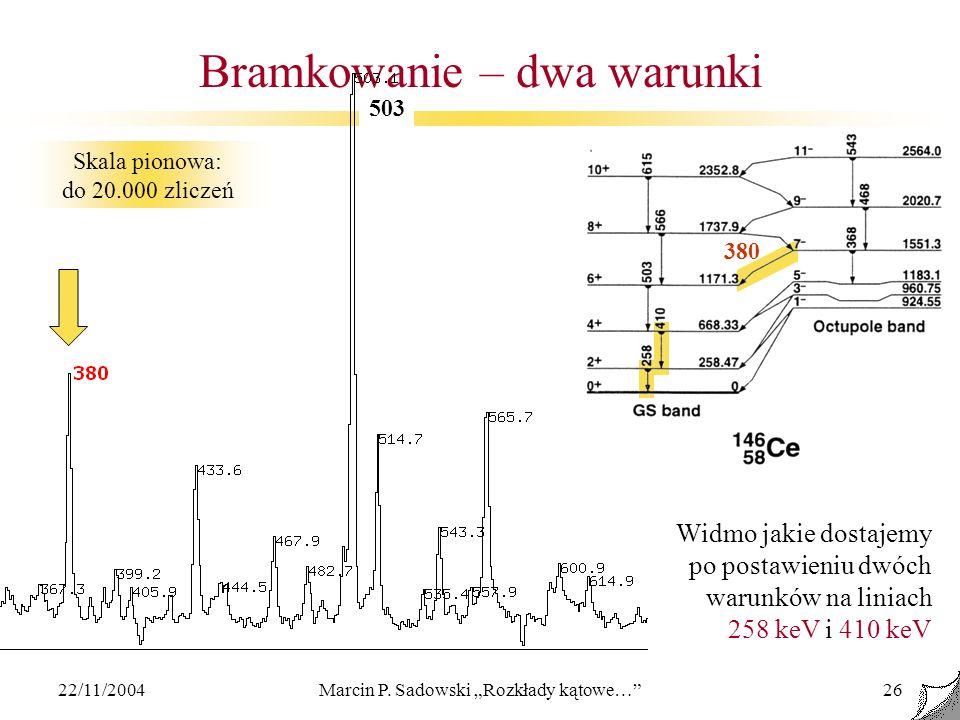 22/11/2004Marcin P. Sadowski Rozkłady kątowe…26 Bramkowanie – dwa warunki Skala pionowa: do 20.000 zliczeń Widmo jakie dostajemy po postawieniu dwóch