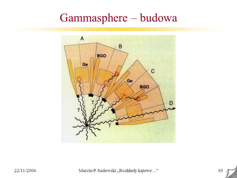 22/11/2004Marcin P. Sadowski Rozkłady kątowe…30 Gammasphere – budowa