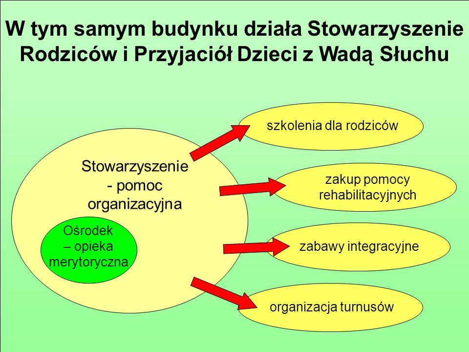 Pod opieką Ośrodka znajduje się 150 dzieci z wadą słuchu z terenu województwa podkarpackiego (dojazd do 100 km)