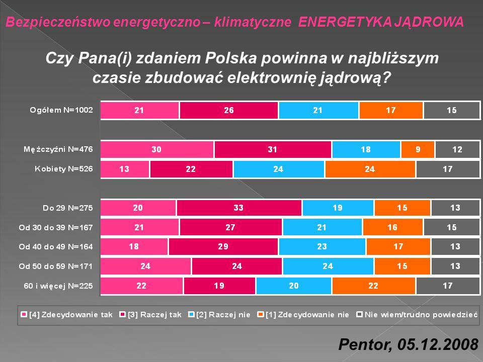 Bezpieczeństwo energetyczno – klimatyczne ENERGETYKA JĄDROWA Pentor, 05.12.2008 Czy Pana(i) zdaniem Polska powinna w najbliższym czasie zbudować elekt