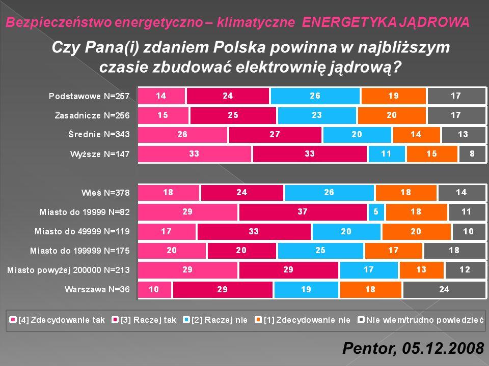 Bezpieczeństwo energetyczno – klimatyczne ENERGETYKA JĄDROWA Czy Pana(i) zdaniem Polska powinna w najbliższym czasie zbudować elektrownię jądrową? Pen