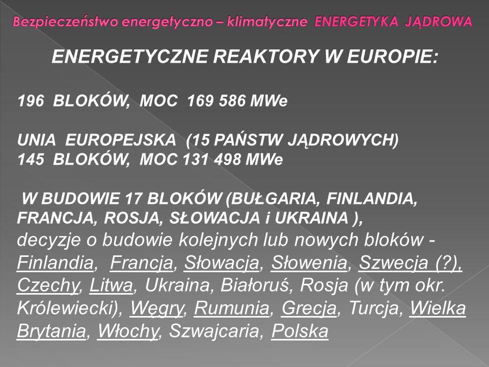 ENERGETYCZNE REAKTORY W EUROPIE: 196 BLOKÓW, MOC 169 586 MWe UNIA EUROPEJSKA (15 PAŃSTW JĄDROWYCH) 145 BLOKÓW, MOC 131 498 MWe W BUDOWIE 17 BLOKÓW (BU