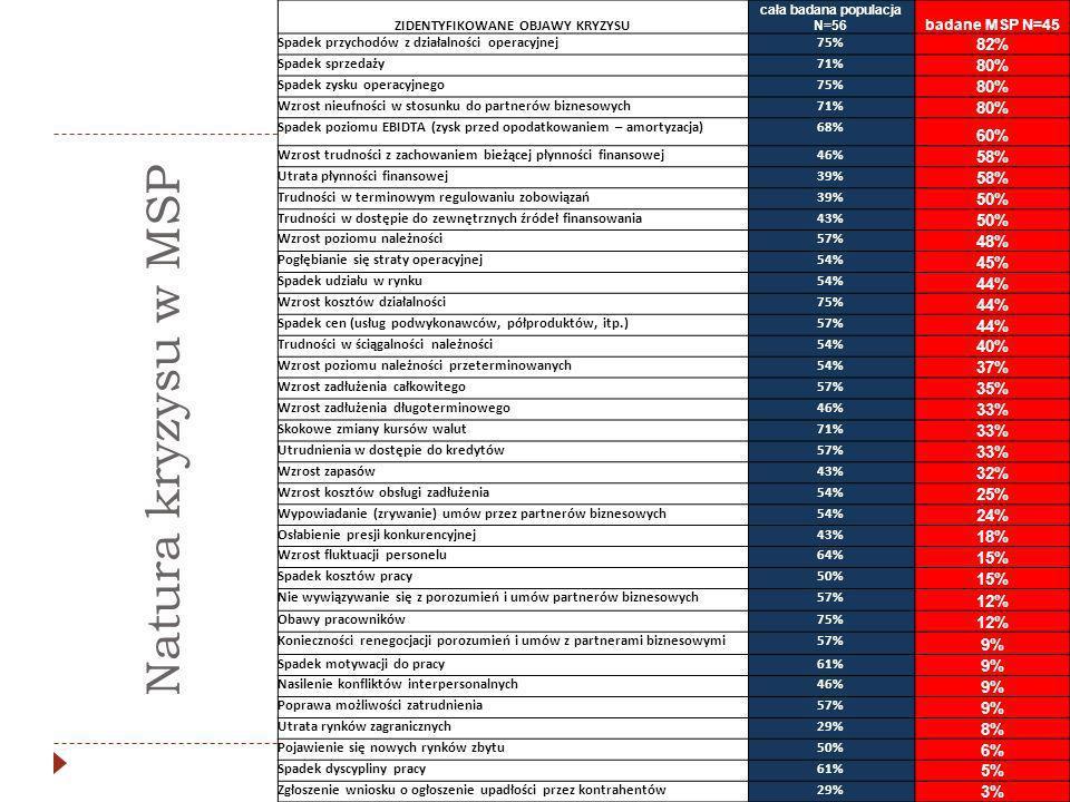 ZIDENTYFIKOWANE OBJAWY KRYZYSU cała badana populacja N=56 badane MSP N=45 Spadek przychodów z działalności operacyjnej75% 82% Spadek sprzedaży71% 80% Spadek zysku operacyjnego75% 80% Wzrost nieufności w stosunku do partnerów biznesowych71% 80% Spadek poziomu EBIDTA (zysk przed opodatkowaniem – amortyzacja)68% 60% Wzrost trudności z zachowaniem bieżącej płynności finansowej46% 58% Utrata płynności finansowej39% 58% Trudności w terminowym regulowaniu zobowiązań39% 50% Trudności w dostępie do zewnętrznych źródeł finansowania43% 50% Wzrost poziomu należności57% 48% Pogłębianie się straty operacyjnej54% 45% Spadek udziału w rynku54% 44% Wzrost kosztów działalności75% 44% Spadek cen (usług podwykonawców, półproduktów, itp.)57% 44% Trudności w ściągalności należności54% 40% Wzrost poziomu należności przeterminowanych54% 37% Wzrost zadłużenia całkowitego57% 35% Wzrost zadłużenia długoterminowego46% 33% Skokowe zmiany kursów walut71% 33% Utrudnienia w dostępie do kredytów57% 33% Wzrost zapasów43% 32% Wzrost kosztów obsługi zadłużenia54% 25% Wypowiadanie (zrywanie) umów przez partnerów biznesowych54% 24% Osłabienie presji konkurencyjnej43% 18% Wzrost fluktuacji personelu64% 15% Spadek kosztów pracy50% 15% Nie wywiązywanie się z porozumień i umów partnerów biznesowych57% 12% Obawy pracowników75% 12% Konieczności renegocjacji porozumień i umów z partnerami biznesowymi57% 9% Spadek motywacji do pracy61% 9% Nasilenie konfliktów interpersonalnych46% 9% Poprawa możliwości zatrudnienia57% 9% Utrata rynków zagranicznych29% 8% Pojawienie się nowych rynków zbytu50% 6% Spadek dyscypliny pracy61% 5% Zgłoszenie wniosku o ogłoszenie upadłości przez kontrahentów29% 3% Natura kryzysu w MSP