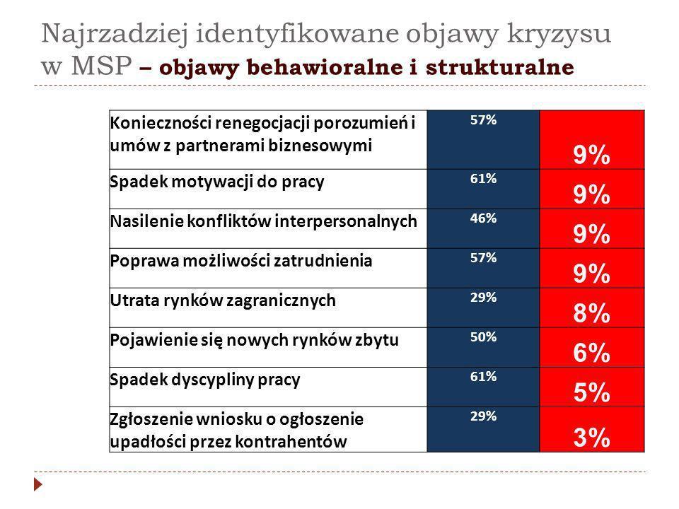Konieczności renegocjacji porozumień i umów z partnerami biznesowymi 57% 9% Spadek motywacji do pracy 61% 9% Nasilenie konfliktów interpersonalnych 46