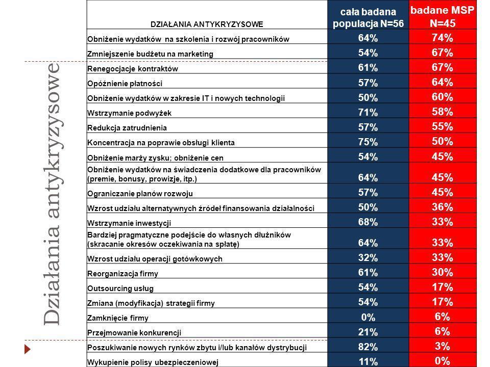 DZIAŁANIA ANTYKRYZYSOWE cała badana populacja N=56 badane MSP N=45 Obniżenie wydatków na szkolenia i rozwój pracowników 64% 74% Zmniejszenie budżetu na marketing 54% 67% Renegocjacje kontraktów 61% 67% Opóźnienie płatności 57% 64% Obniżenie wydatków w zakresie IT i nowych technologii 50% 60% Wstrzymanie podwyżek 71% 58% Redukcja zatrudnienia 57% 55% Koncentracja na poprawie obsługi klienta 75% 50% Obniżenie marży zysku; obniżenie cen 54% 45% Obniżenie wydatków na świadczenia dodatkowe dla pracowników (premie, bonusy, prowizje, itp.) 64% 45% Ograniczanie planów rozwoju 57% 45% Wzrost udziału alternatywnych źródeł finansowania działalności 50% 36% Wstrzymanie inwestycji 68% 33% Bardziej pragmatyczne podejście do własnych dłużników (skracanie okresów oczekiwania na spłatę) 64% 33% Wzrost udziału operacji gotówkowych 32% 33% Reorganizacja firmy 61% 30% Outsourcing usług 54% 17% Zmiana (modyfikacja) strategii firmy 54% 17% Zamknięcie firmy 0% 6% Przejmowanie konkurencji 21% 6% Poszukiwanie nowych rynków zbytu i/lub kanałów dystrybucji 82% 3% Wykupienie polisy ubezpieczeniowej 11% 0% Działania antykryzysowe