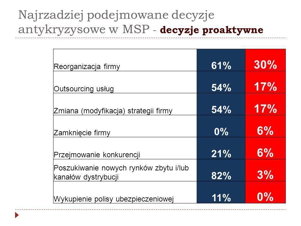 Najrzadziej podejmowane decyzje antykryzysowe w MSP - decyzje proaktywne Reorganizacja firmy 61% 30% Outsourcing usług 54% 17% Zmiana (modyfikacja) st