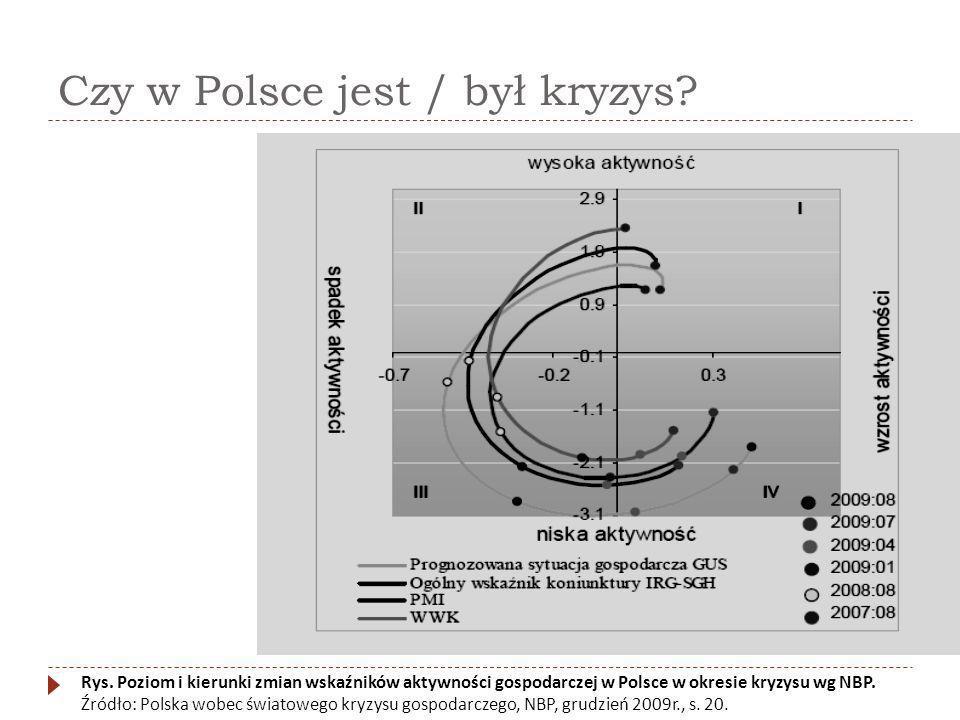 Czy w Polsce jest / był kryzys? Rys. Poziom i kierunki zmian wskaźników aktywności gospodarczej w Polsce w okresie kryzysu wg NBP. Źródło: Polska wobe